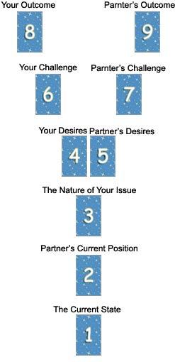 Relationship Reading #2